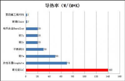 碳化硅换热器和传统换热器对比